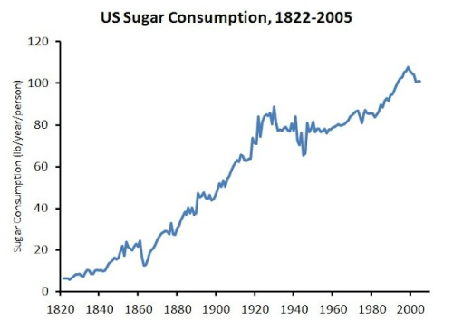 173 Years of U.S. Sugar Consumption