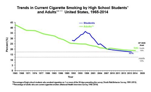 U.S Smoking Rate Over Time